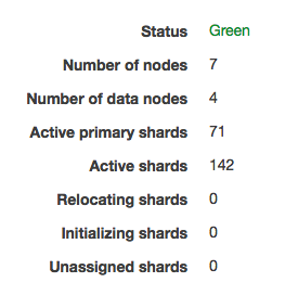 Green status once more